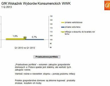Kryzys w wydatkach Polaków trwa. Wielkanoc nieco poprawiła wskaźniki
